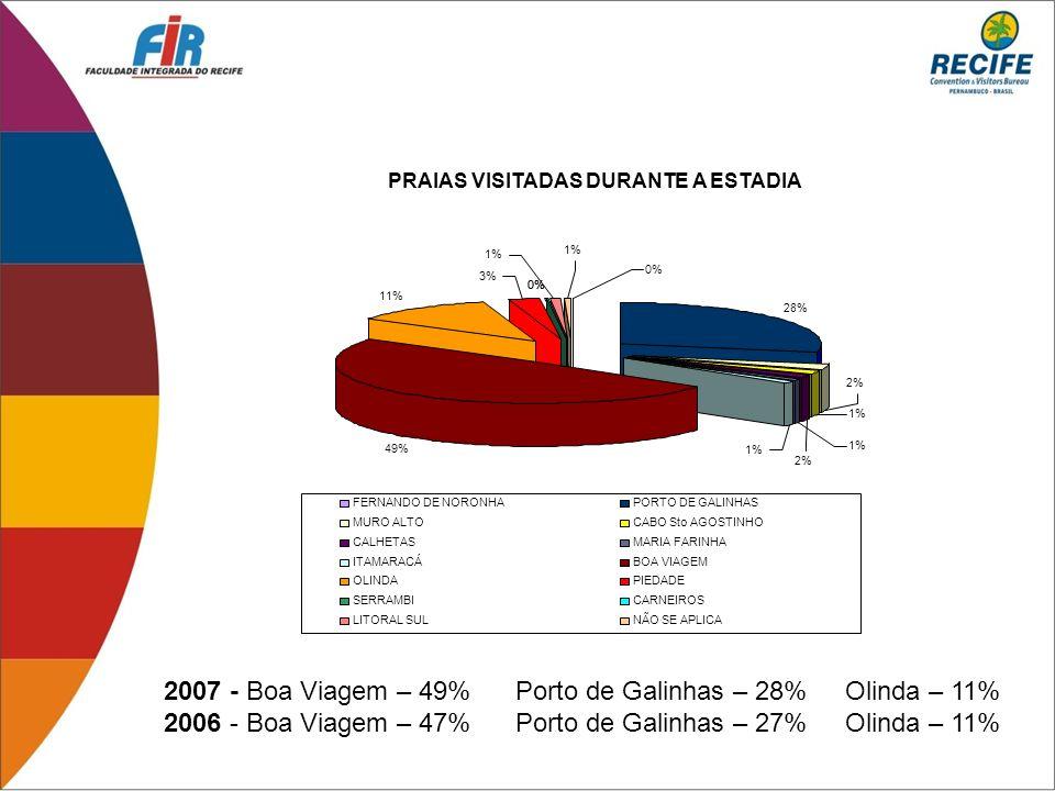2007 - Boa Viagem – 49% Porto de Galinhas – 28% Olinda – 11%