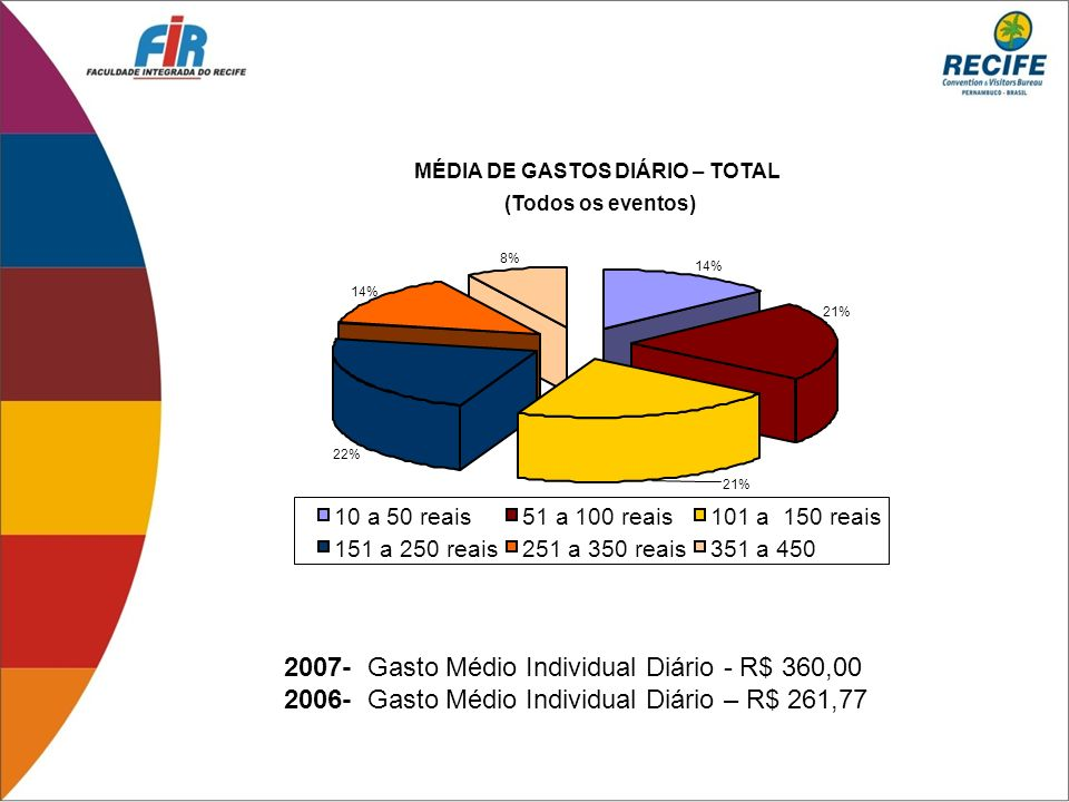 MÉDIA DE GASTOS DIÁRIO – TOTAL