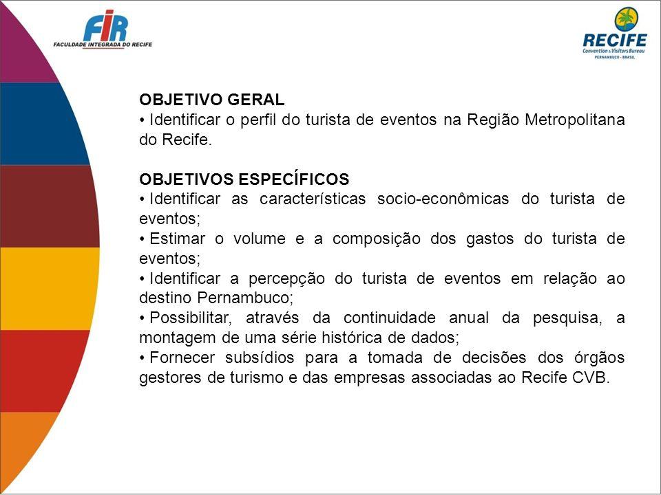 OBJETIVO GERAL Identificar o perfil do turista de eventos na Região Metropolitana do Recife. OBJETIVOS ESPECÍFICOS.