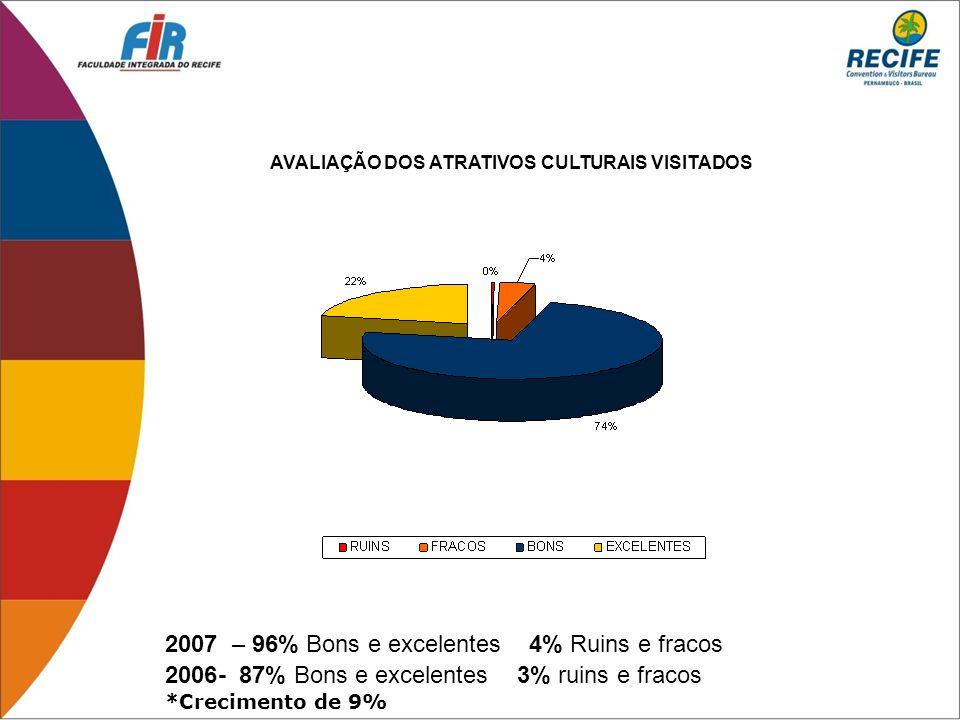 2007 – 96% Bons e excelentes 4% Ruins e fracos