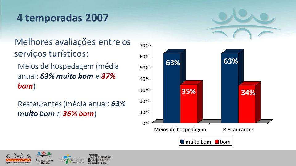4 temporadas 2007 Melhores avaliações entre os serviços turísticos: