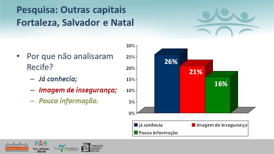 Pesquisa: Outras capitais Fortaleza, Salvador e Natal