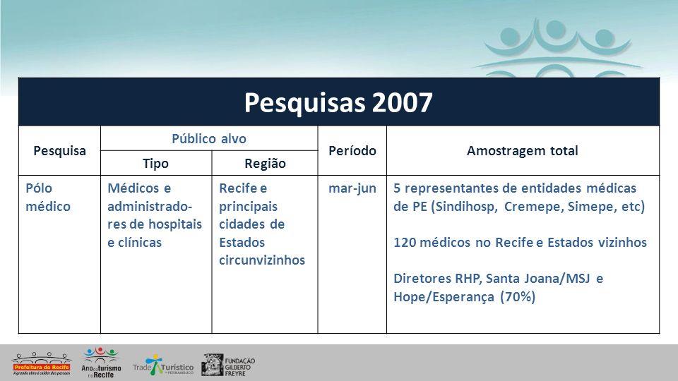 Pesquisas 2007 Pesquisa Público alvo Período Amostragem total Tipo