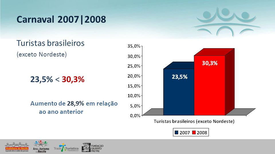 Carnaval 2007|2008 Turistas brasileiros 23,5% < 30,3%