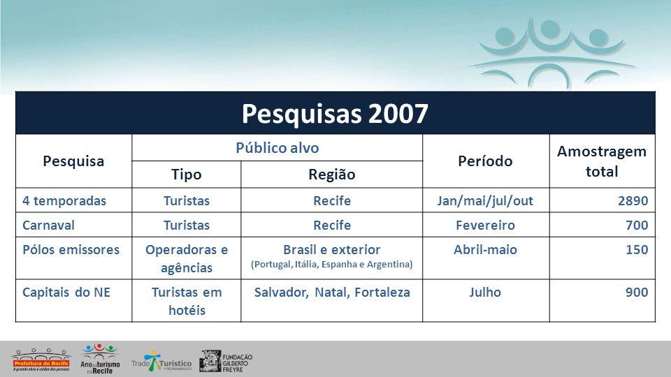 (Portugal, Itália, Espanha e Argentina) Salvador, Natal, Fortaleza