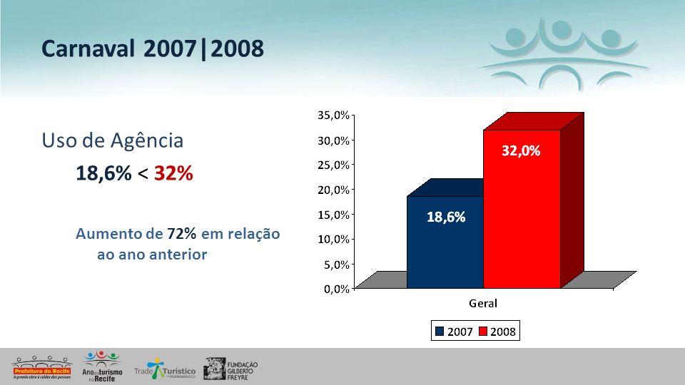 Carnaval 2007|2008 Uso de Agência 18,6% < 32%