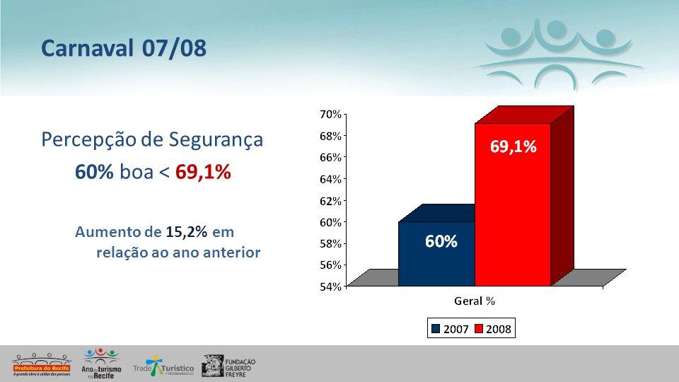Carnaval 07/08 Percepção de Segurança 60% boa < 69,1%