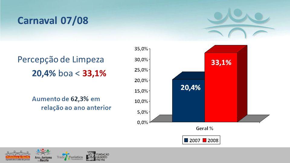 Carnaval 07/08 Percepção de Limpeza 20,4% boa < 33,1%