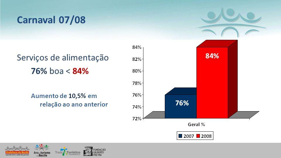 Carnaval 07/08 Serviços de alimentação 76% boa < 84%