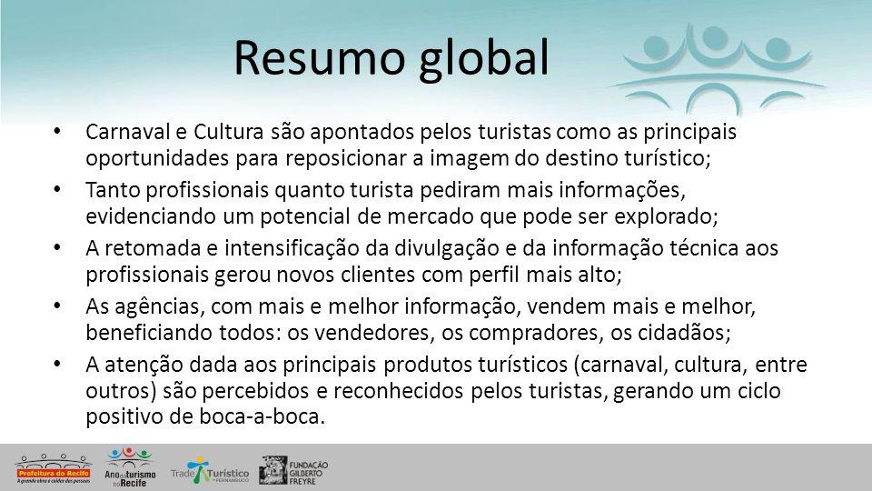 Resumo global Carnaval e Cultura são apontados pelos turistas como as principais oportunidades para reposicionar a imagem do destino turístico;