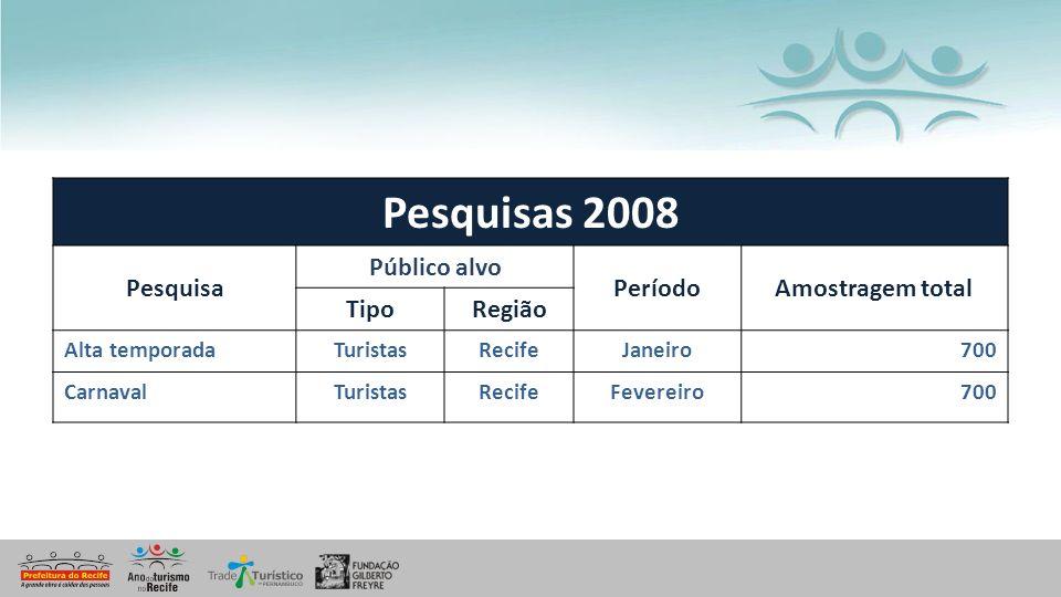 Pesquisas 2008 Pesquisa Público alvo Período Amostragem total Tipo