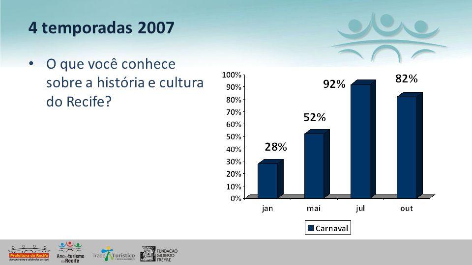 4 temporadas 2007 O que você conhece sobre a história e cultura do Recife