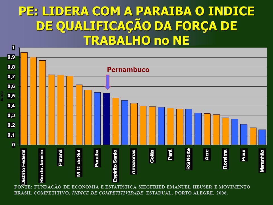 PE: LIDERA COM A PARAIBA O INDICE DE QUALIFICAÇÃO DA FORÇA DE TRABALHO no NE