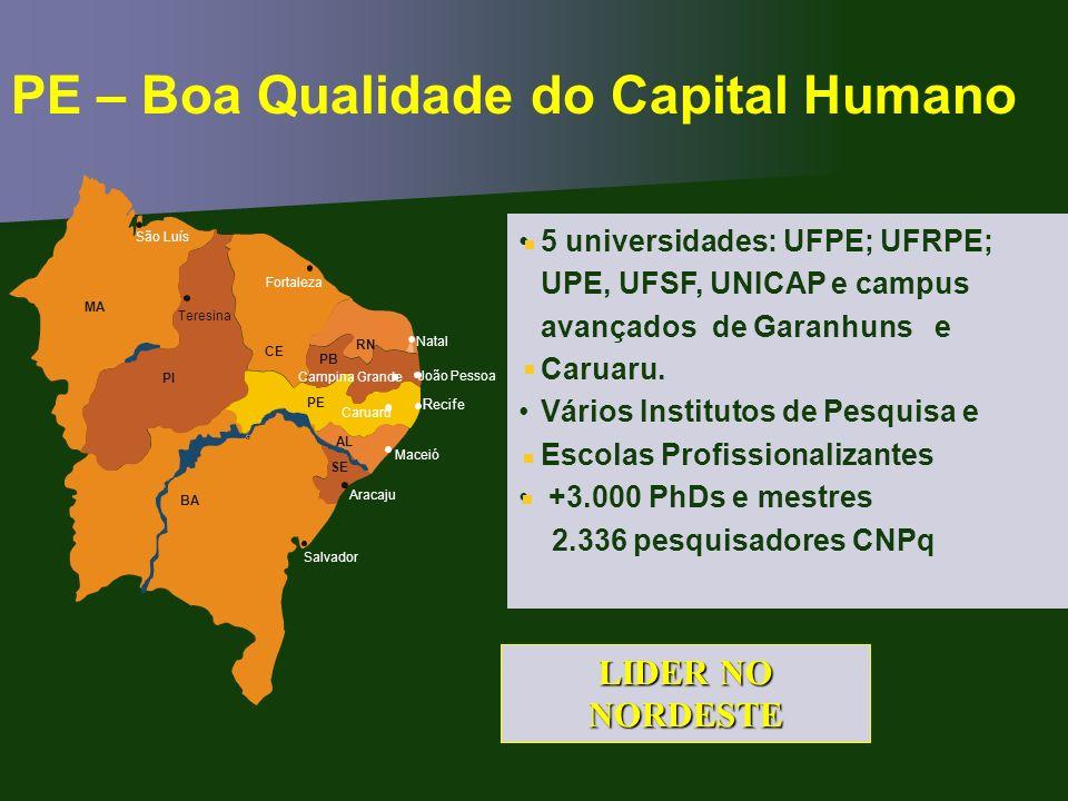 PE – Boa Qualidade do Capital Humano