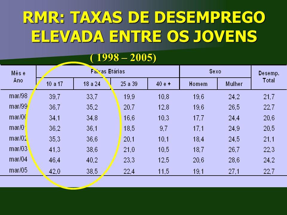 RMR: TAXAS DE DESEMPREGO ELEVADA ENTRE OS JOVENS