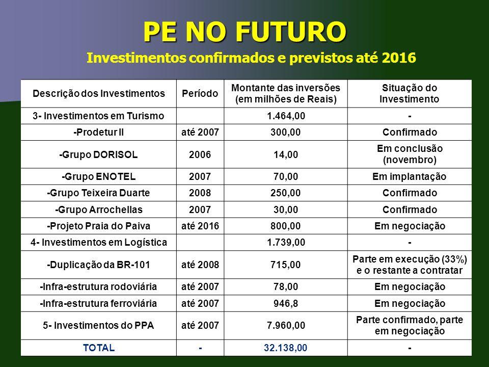 PE NO FUTURO Investimentos confirmados e previstos até 2016