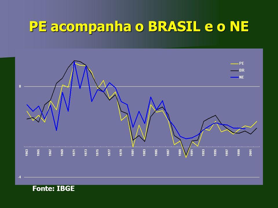 PE acompanha o BRASIL e o NE