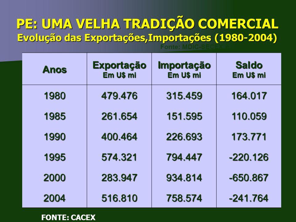 PE: UMA VELHA TRADIÇÃO COMERCIAL Evolução das Exportações,Importações (1980-2004)