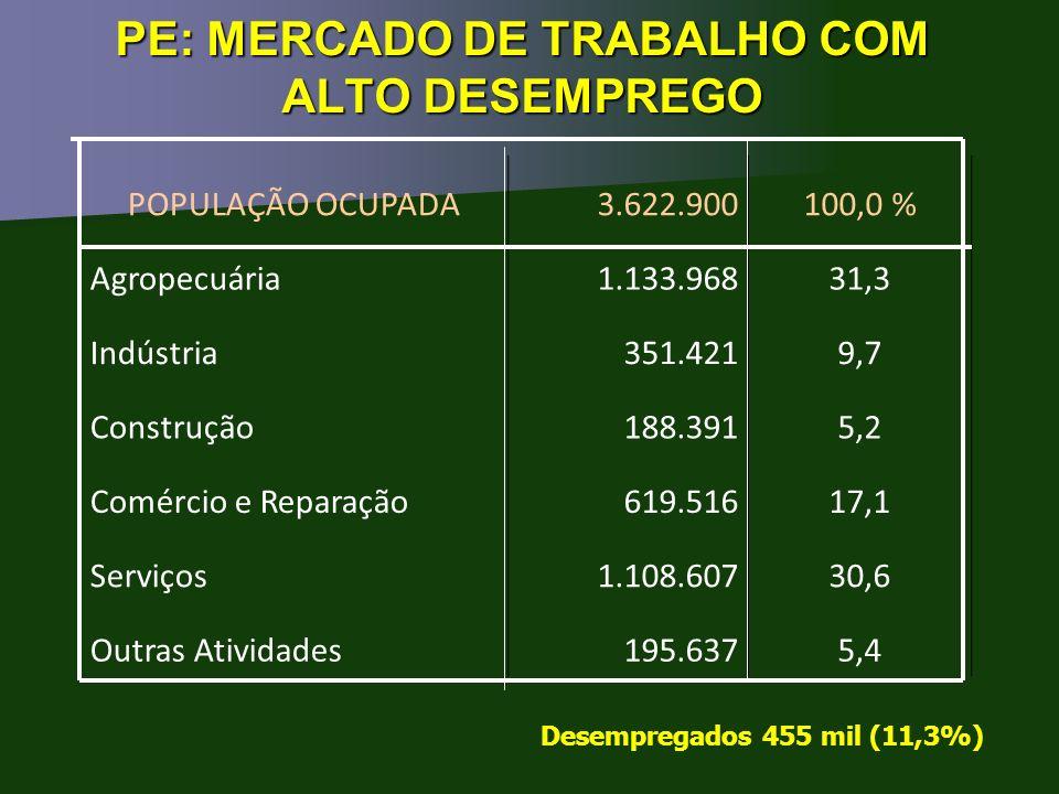 PE: MERCADO DE TRABALHO COM ALTO DESEMPREGO