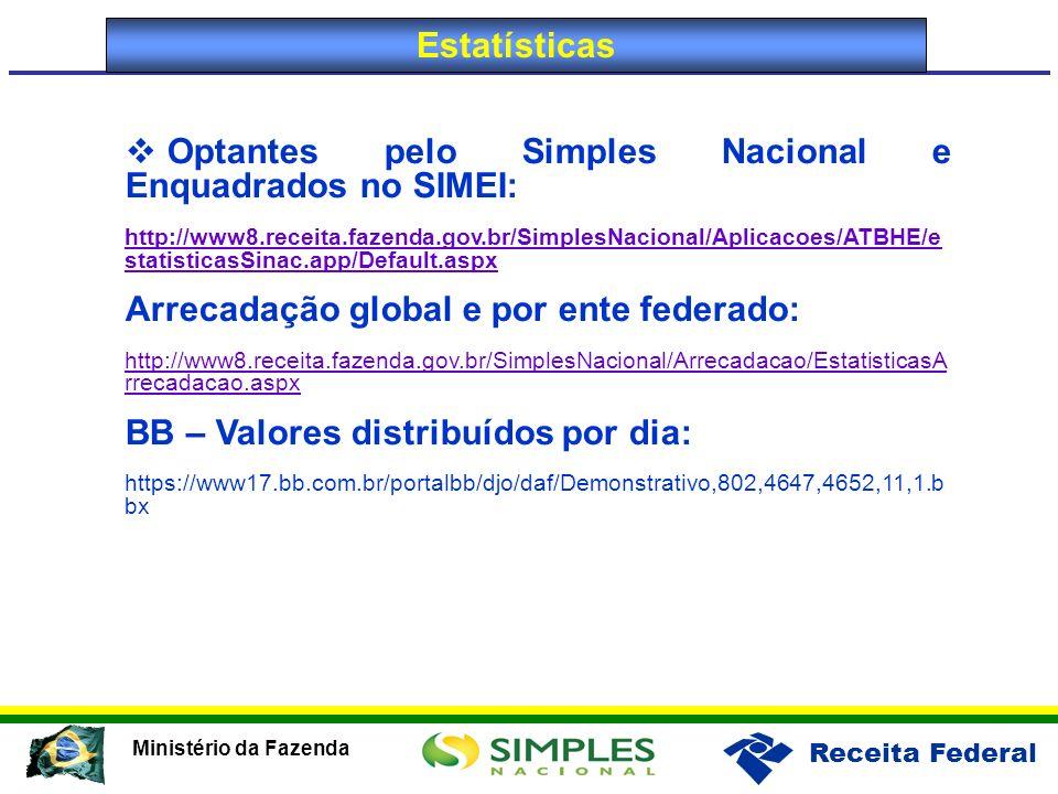 Optantes pelo Simples Nacional e Enquadrados no SIMEI: