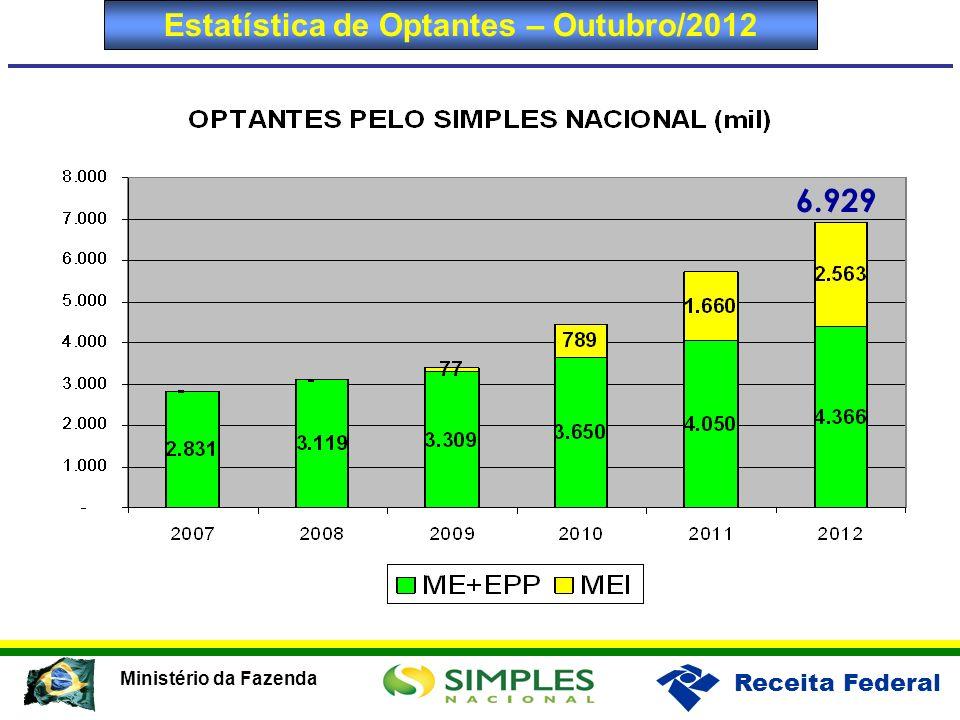 Estatística de Optantes – Outubro/2012