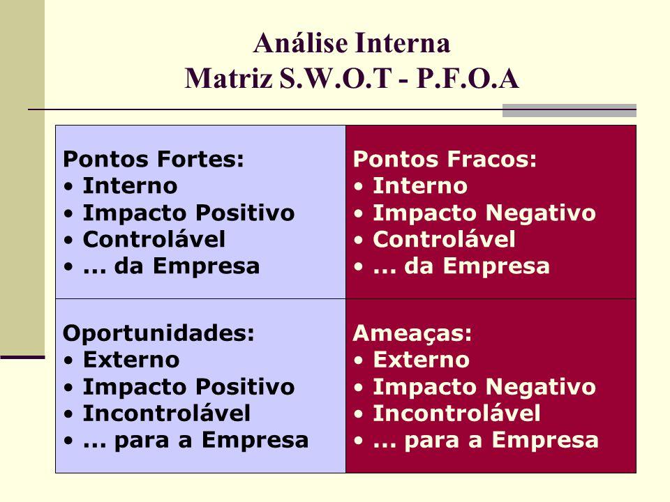 Análise Interna Matriz S.W.O.T - P.F.O.A