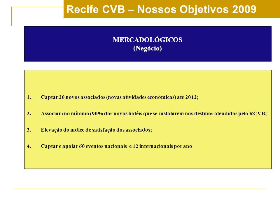 Recife CVB – Nossos Objetivos 2009