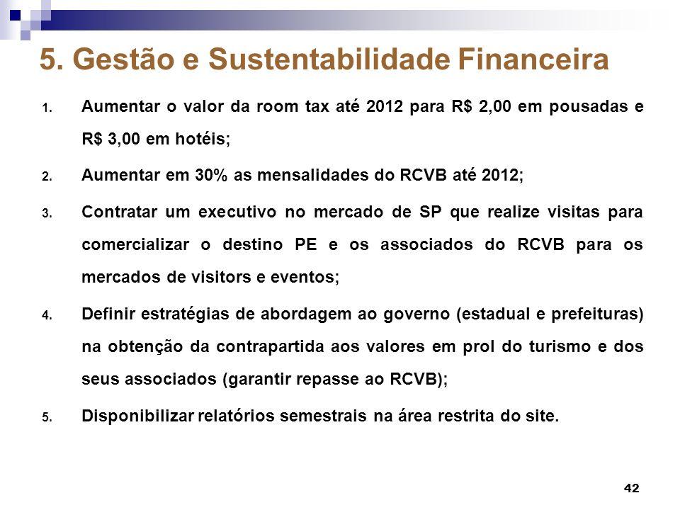 5. Gestão e Sustentabilidade Financeira