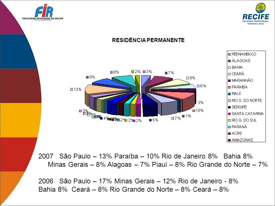 São Paulo – 13% Paraíba – 10% Rio de Janeiro 8% Bahia 8%