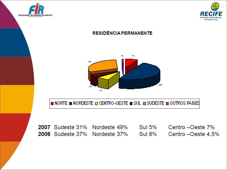2007 Sudeste 31% Nordeste 49% Sul 5% Centro –Oeste 7%