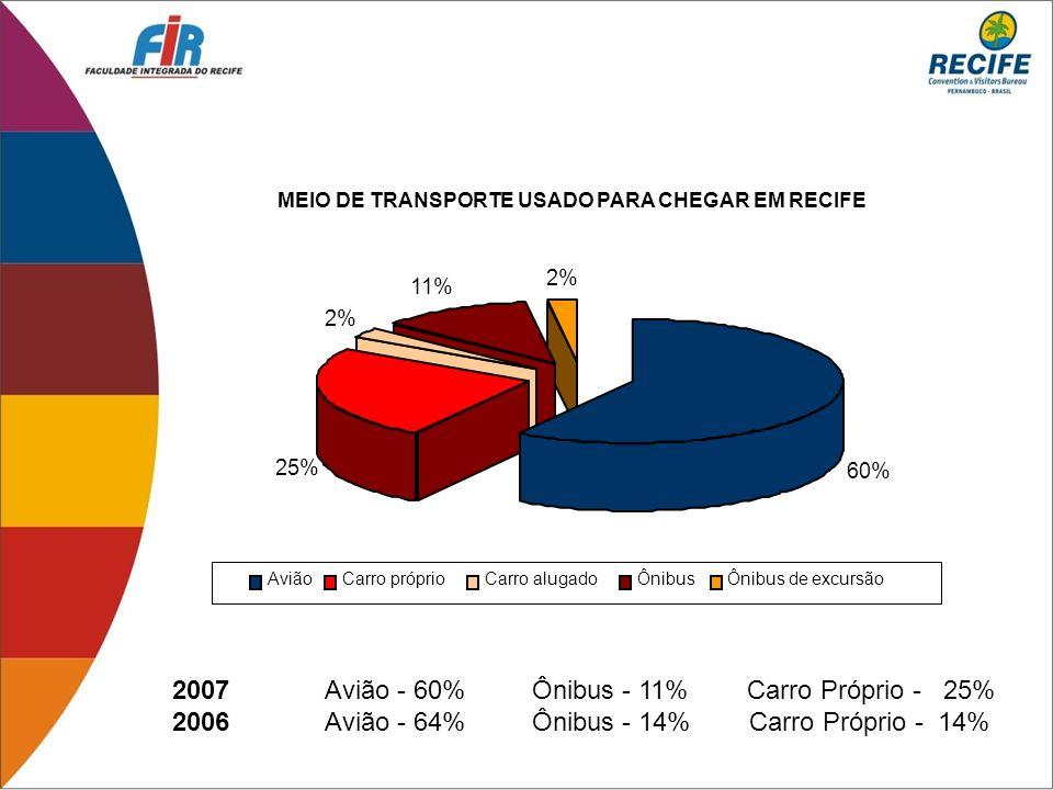 2007 Avião - 60% Ônibus - 11% Carro Próprio - 25%