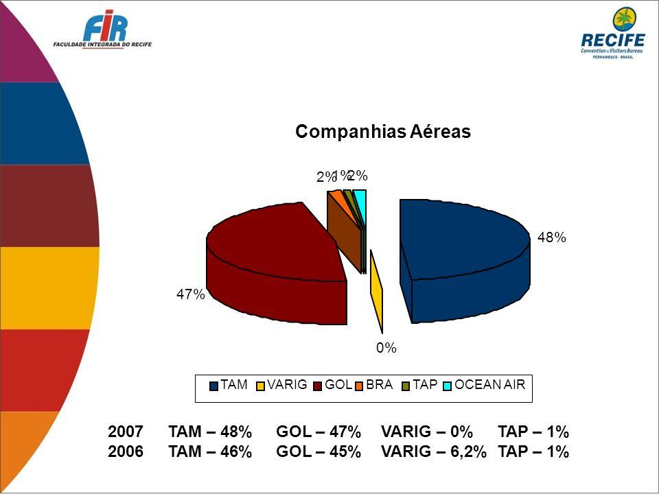 Companhias Aéreas 2007 TAM – 48% GOL – 47% VARIG – 0% TAP – 1%