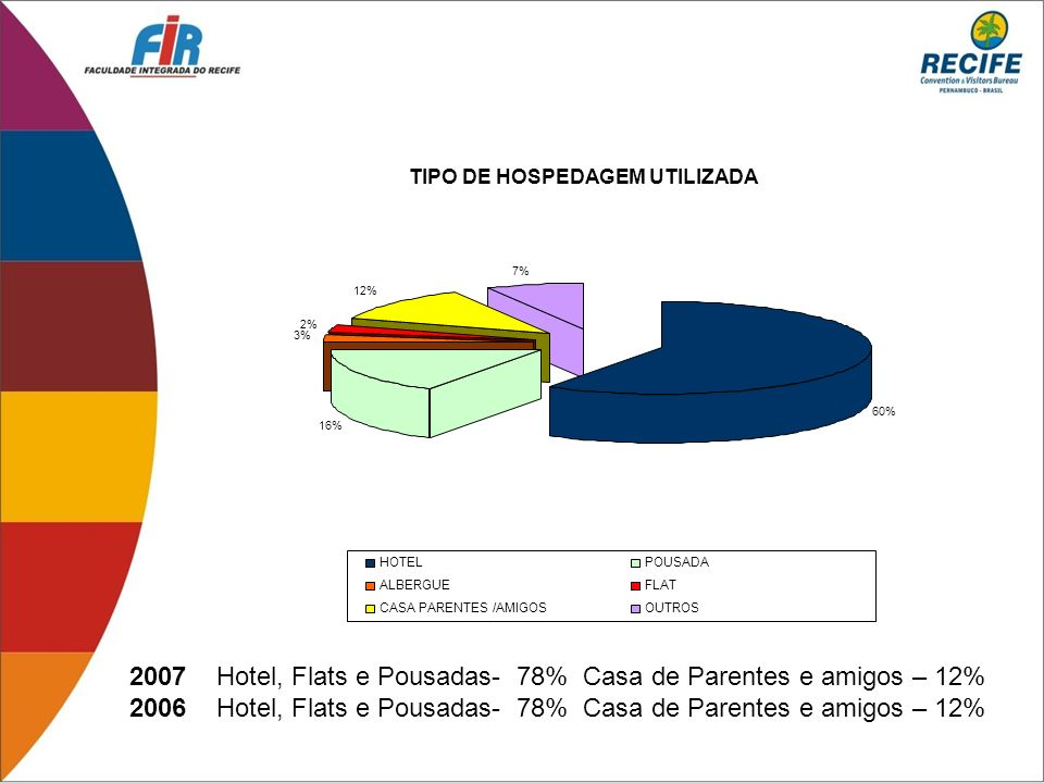 2007 Hotel, Flats e Pousadas- 78% Casa de Parentes e amigos – 12%