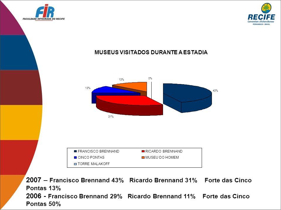 43% 31% 13% 0% FRANCISCO BRENNAND. RICARDO BRENNAND. CINCO PONTAS. MUSEU DO HOMEM. TORRE MALAKOFF.