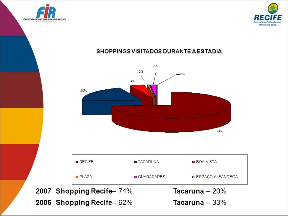 2007 Shopping Recife– 74% Tacaruna – 20%