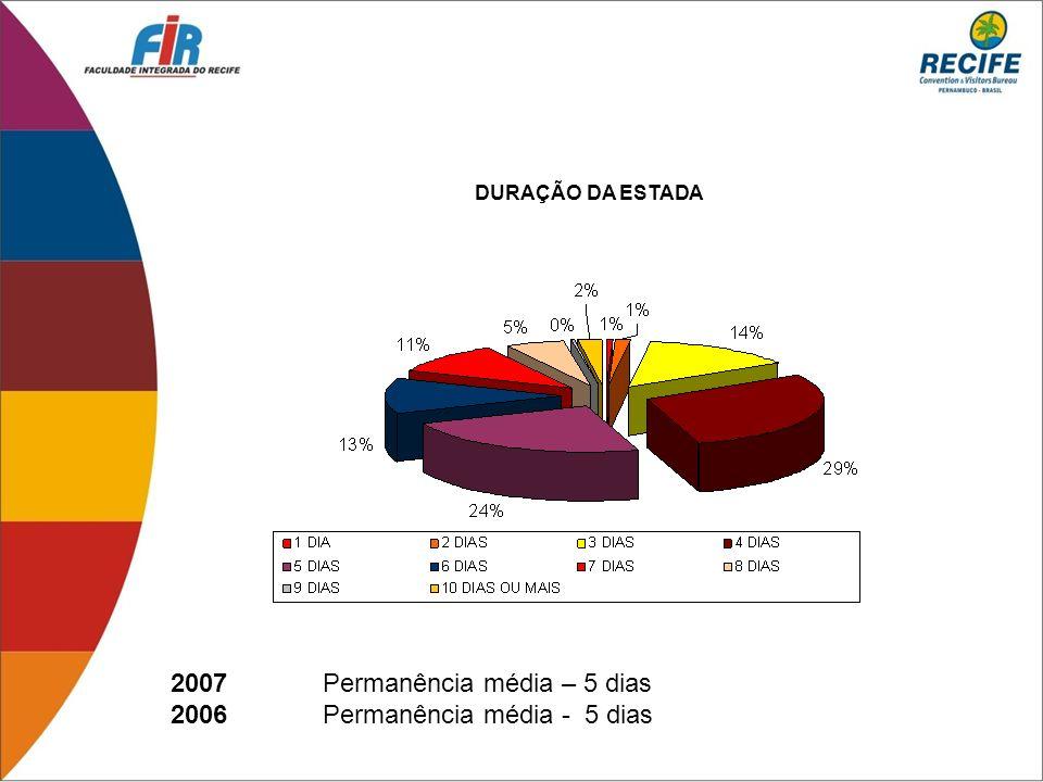 2007 Permanência média – 5 dias 2006 Permanência média - 5 dias
