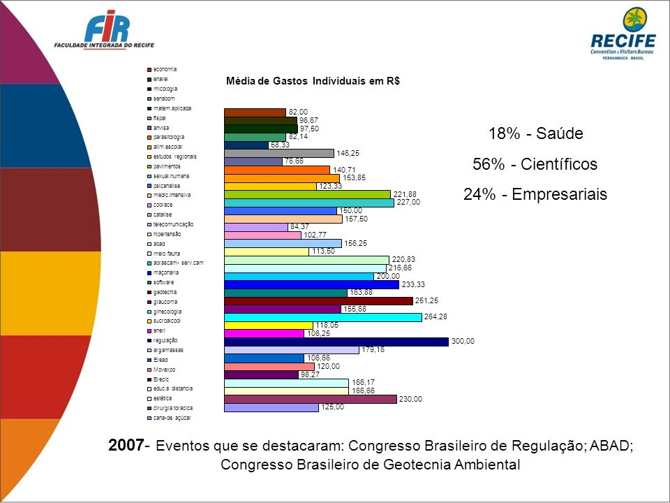 18% - Saúde 56% - Científicos 24% - Empresariais
