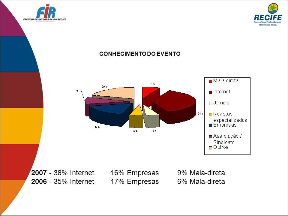 2007 - 38% Internet 16% Empresas 9% Mala-direta