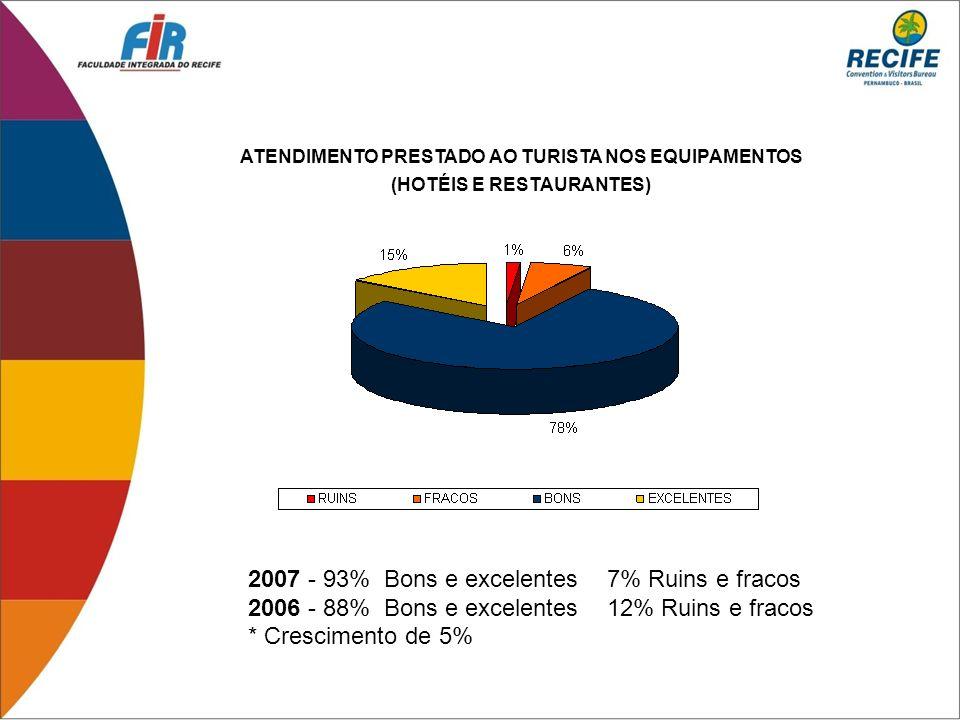 2007 - 93% Bons e excelentes 7% Ruins e fracos