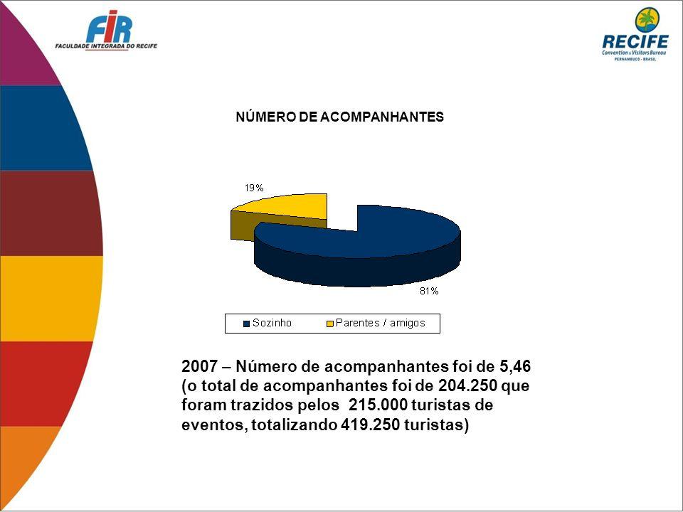 NÚMERO DE ACOMPANHANTES