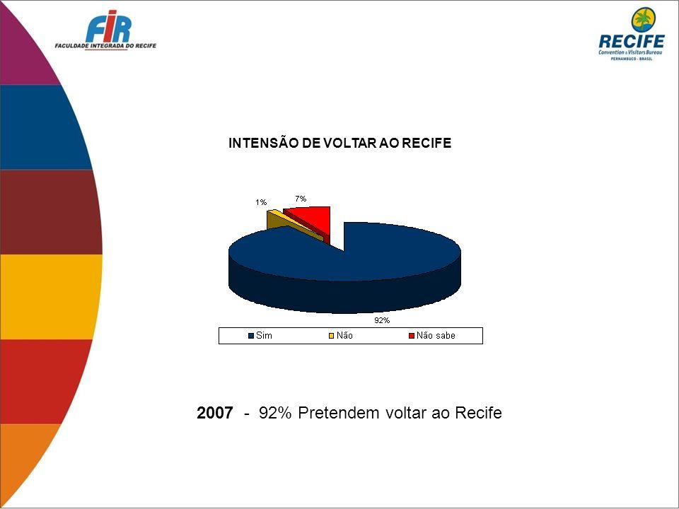 2007 - 92% Pretendem voltar ao Recife