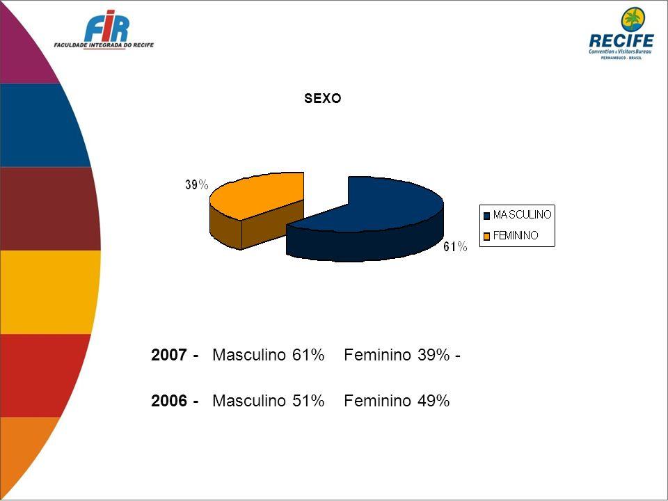 2007 - Masculino 61% Feminino 39% -