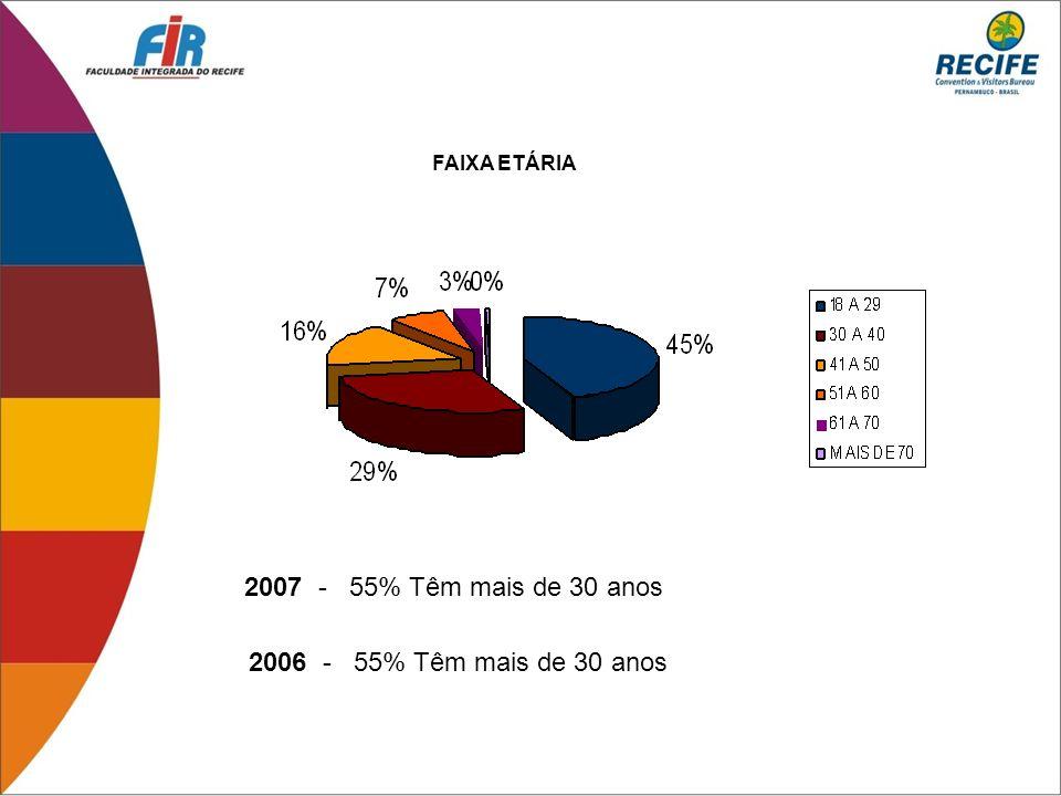 2007 - 55% Têm mais de 30 anos 2006 - 55% Têm mais de 30 anos
