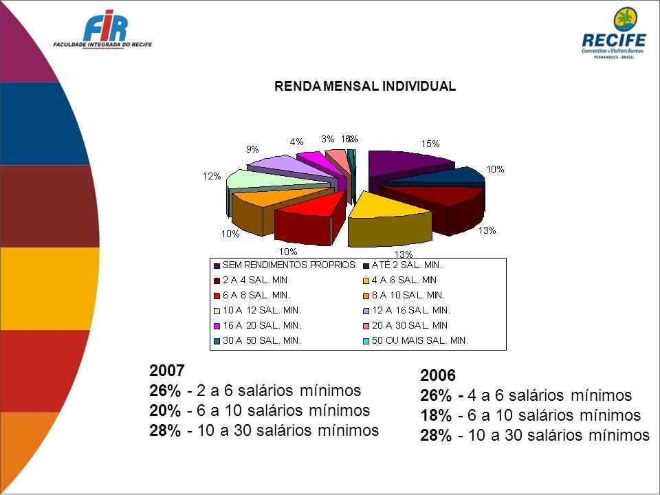 2007 2006 26% - 2 a 6 salários mínimos 26% - 4 a 6 salários mínimos