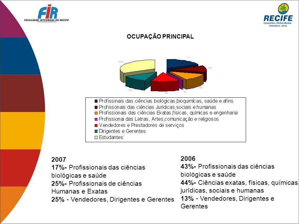 17%- Profissionais das ciências biológicas e saúde