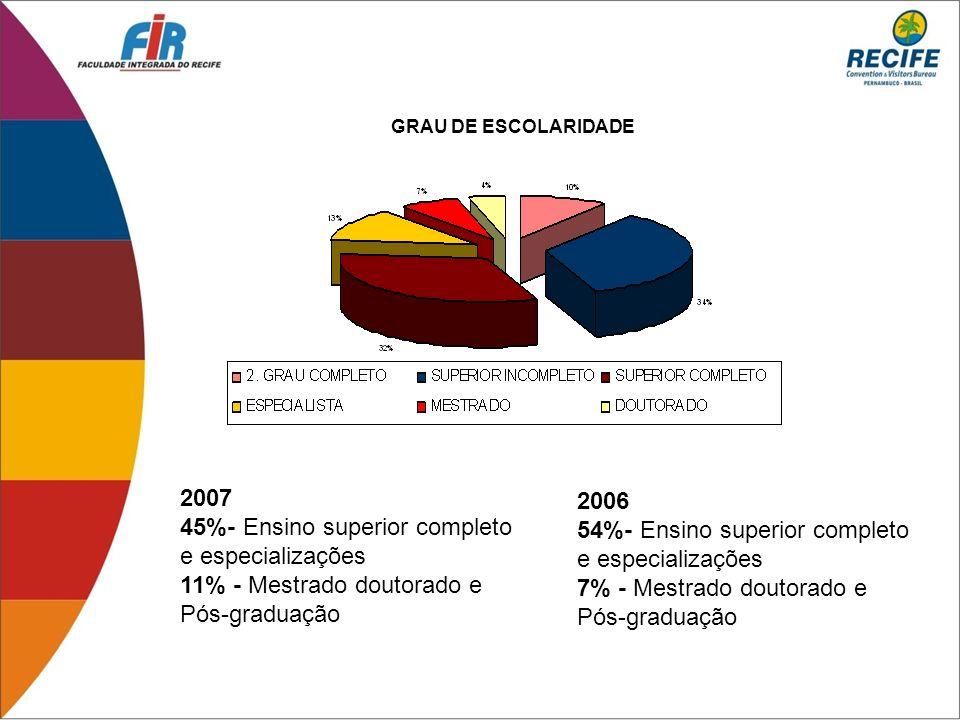 45%- Ensino superior completo e especializações