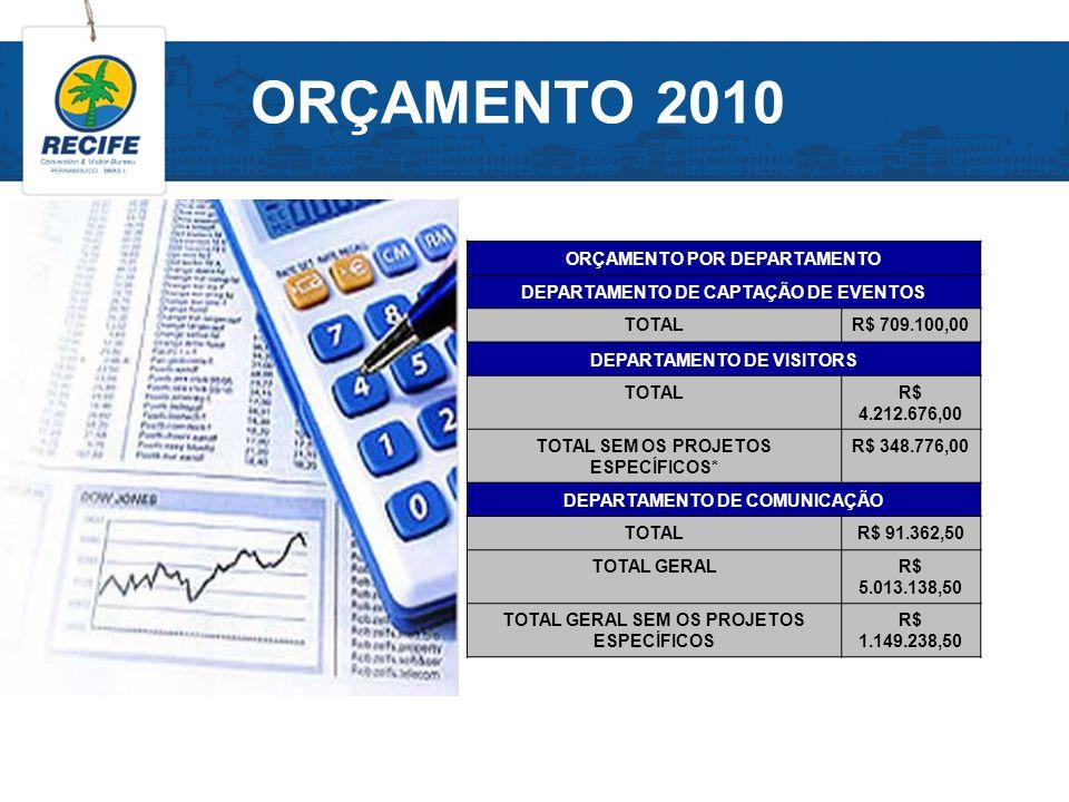 ORÇAMENTO 2010 ORÇAMENTO POR DEPARTAMENTO