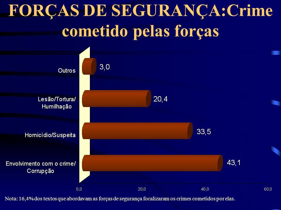 FORÇAS DE SEGURANÇA:Crime cometido pelas forças