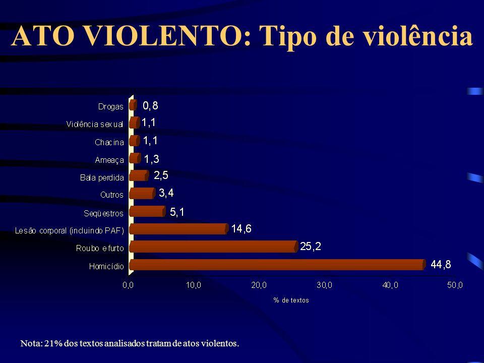 ATO VIOLENTO: Tipo de violência