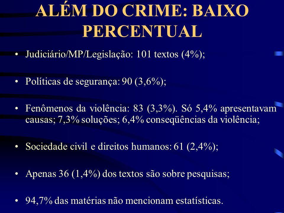 ALÉM DO CRIME: BAIXO PERCENTUAL